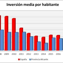 inversion-media-habitante- PGE