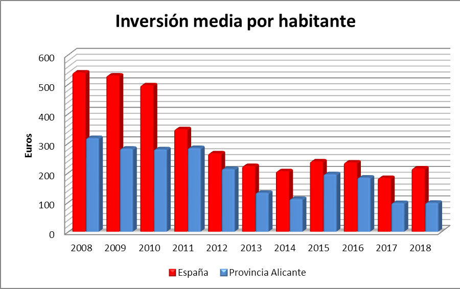 inversion-media-habitante- PGE