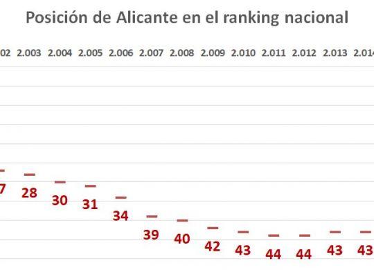 pib-per-capita-alicante-2017-posicion