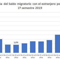 Alicante sigue siendo tierra de oportunidades