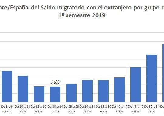 saldo-migratorio-alicante-1-sem-2019