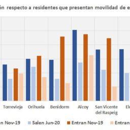Desciende la movilidad en la provincia de Alicante un 40% por la pandemia