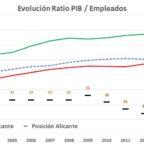 evolucion-pib-empleado-3