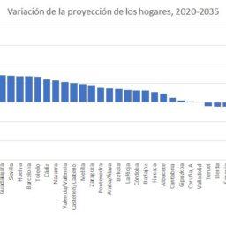 Alicante, la cuarta provincia en número hogares