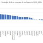 proyecciones-hogares-2035-provincias-08102020