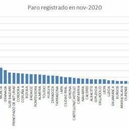 Alicante, la sexta provincia en número de desempleados