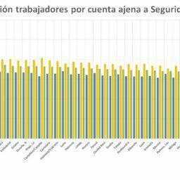 Alicante, quinta provincia en número de cotizantes